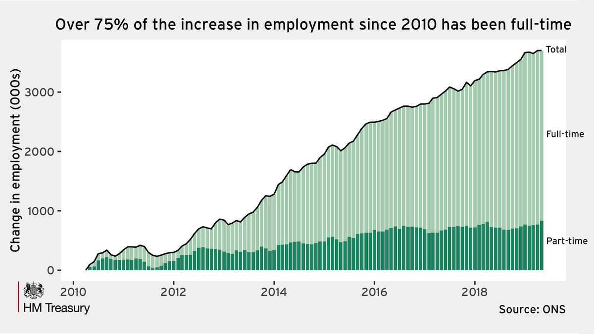 New @ONS stats show that: - the employment level is at a record high - there are 3.7m more people in work than in 2010 - wages have grown faster than inflation for almost a year - female unemployment has fallen to a new record low of 3.6%