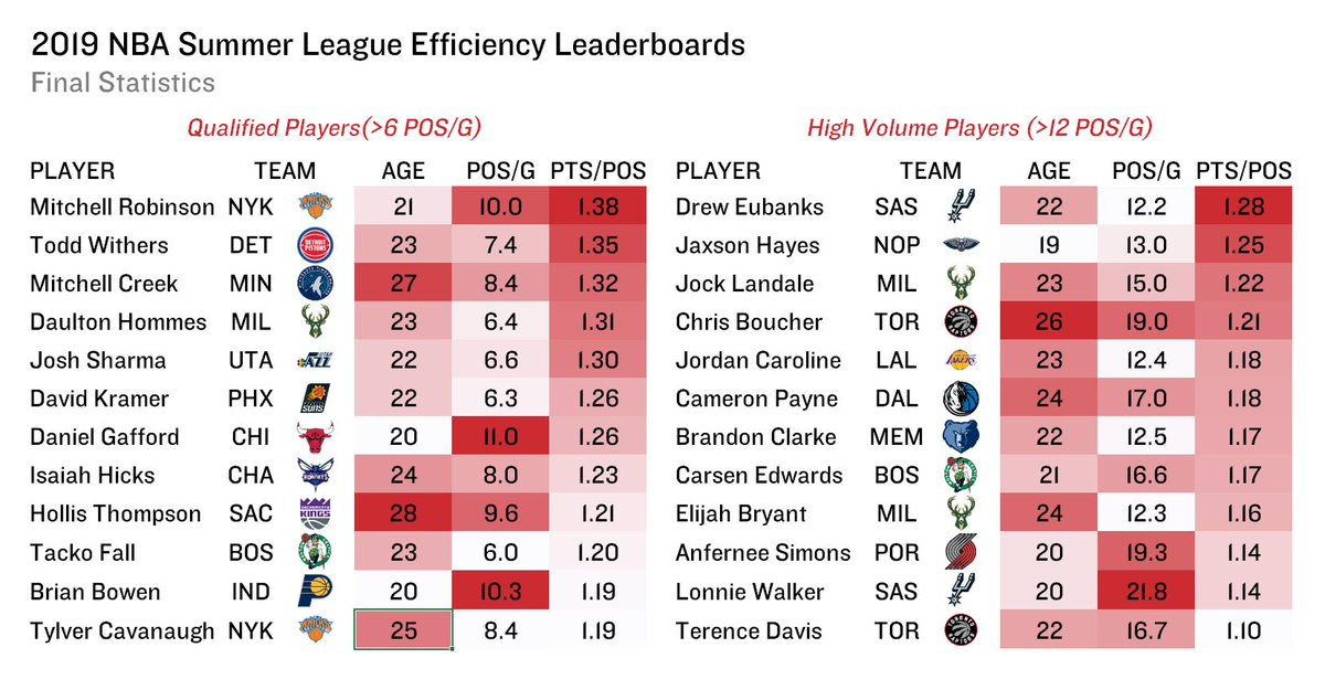 Here's a final look at the most efficient offensive players at this year's #NBASummer Leagues.