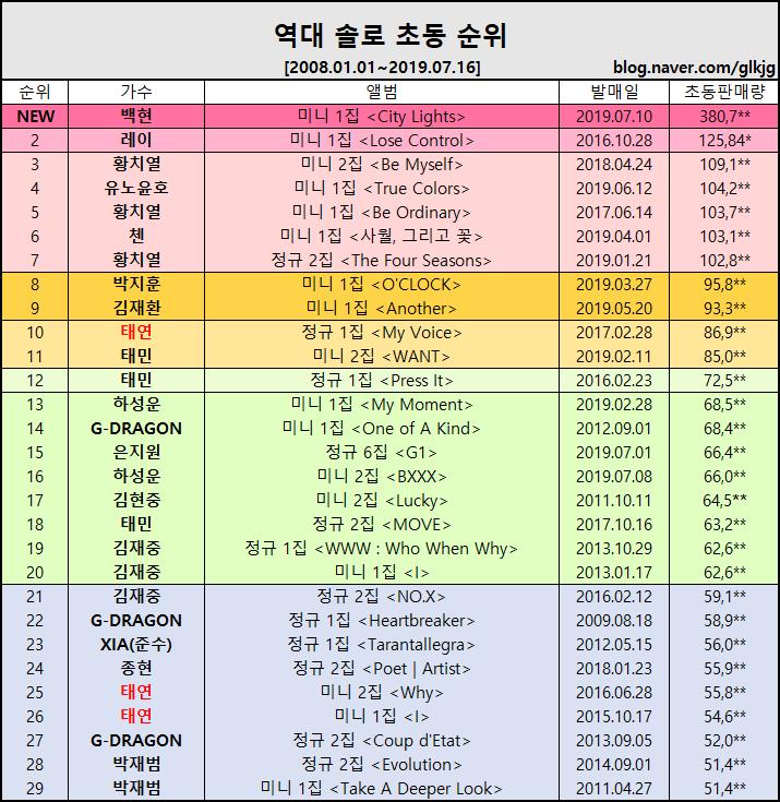 #CityLights has ranked 1st in first-week sales! 🎉 Baekhyun, congratulations! @B_hundred_Hyun #UNVillage #BAEKHYUN_CityLights #BAEKHYUN_UNVILLAGE #BAEKHYUN #백현