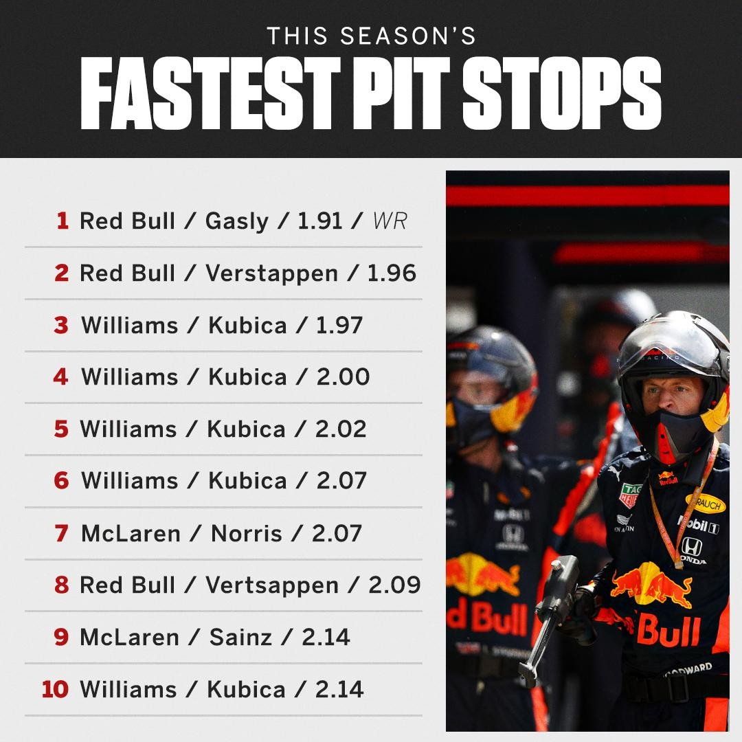 Red Bull's first 1-2 of the season...