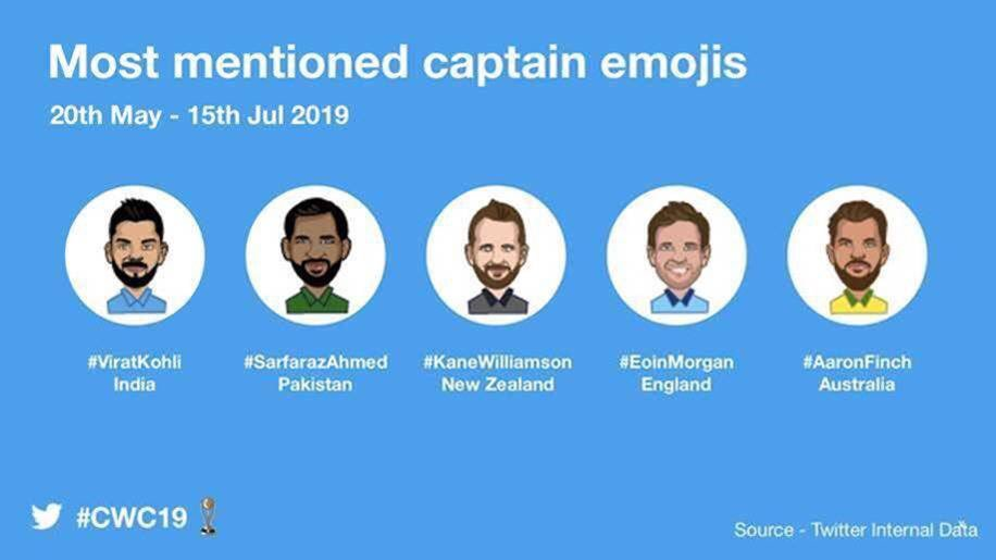 #England may have taken the trophy, but India owned #CWC19 on Twitter. #CWC19 over 31 million Tweets #INDvPAK Most Tweeted Match #ViratKohli Most Tweeted Captain @Twitter @TwitterIndia @ICC @BCCI @imVkohli @TwitterData
