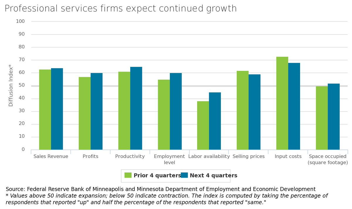 Professional services firms see more growth, according to new survey from @MinneapolisFed and @mndeed. Full report here. https://www.minneapolisfed.org/publications/fedgazette/district-services-firms-continue-to-grow …