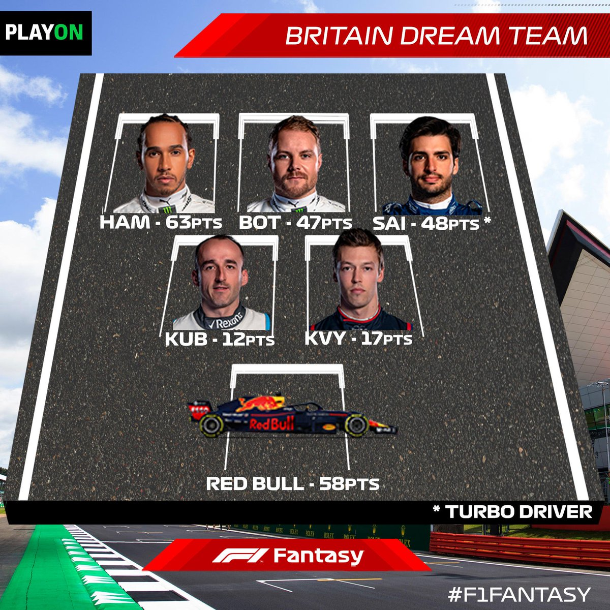 F1 FANTASY: TEAM OF THE WEEK 👀  Cost: $99.6m  Score: 245.0  How did *your* team get on over the weekend?   Did your transfers pay off, or were you left cursing your changes? ⬇️⬆️  #F1Fantasy #BritishGP 🇬🇧