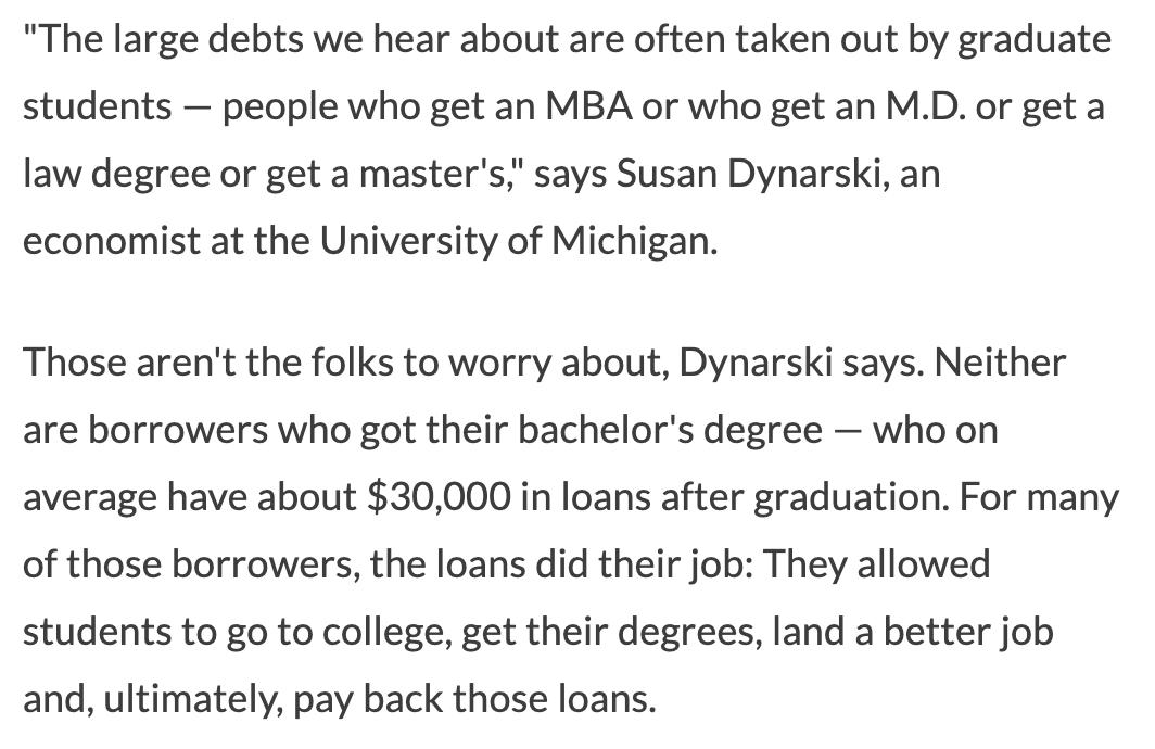 ". @dynarski provides insight into who actually struggles most with student debt. ""If you look at the likelihood that someone is going to default, it actually drops as debt goes up,"" Dynarski says. https://www.kunc.org/post/these-are-people-struggling-most-pay-back-student-loans#stream/0 …"