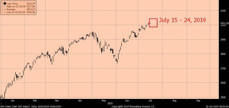 What is it with the third week of July? (via DRW Holdings) $SPX