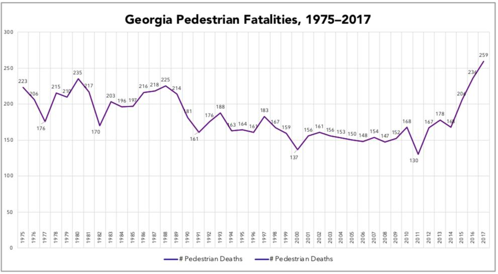 What's happened in the last few years with pedestrian deaths is a historical anomaly.