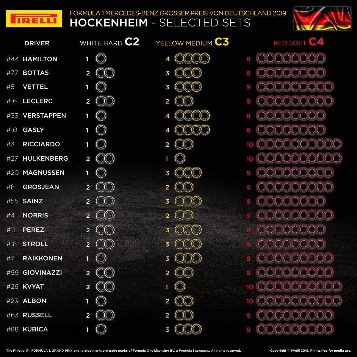 Selección de neumáticos por piloto para el GP de Alemania  #F1