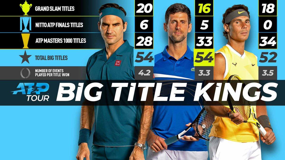 Una Era irrepetible. Probablemente los tres mejores tenistas de toda la historia. Una comparativa entre los grandes títulos de Federer, Djokovic y Nadal. Foto: @ATP_Tour