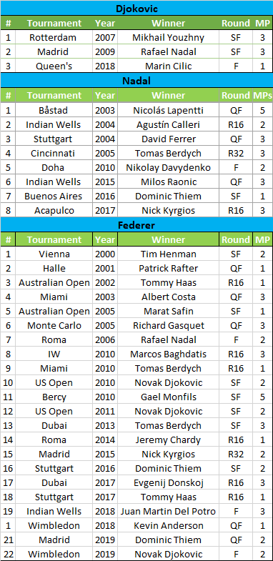 🇨🇭Roger #Federer has collected 22 losing matches with at least a wasted match point.   Big 3: 🇨🇭Roger Federer: 22 (on 1487 played matches: 1.4%) 🇪🇸Rafael #Nadal 8 (on 1152:  0,6%) 🇷🇸Novak #Djokovic 3 (on 1053:  0,2%)