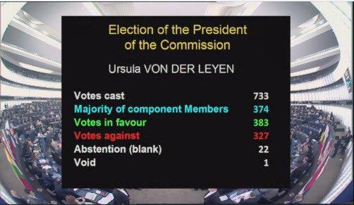 383 pour, 327 contre, #vonderleyen est élue Présidente de la @EU_Commission. Suffisant, mais un peu juste. 5 ans pour convaincre, avec nous. Bonne chance @vonderleyen