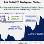 Image for the Tweet beginning: Data Center REITs: It's Getting