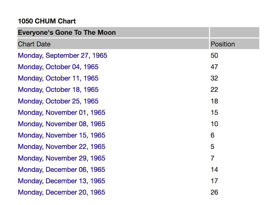 #EveryonesGoneToTheMoon was a hit almost everywhere - peaked at 5 in #Canada in 1965.