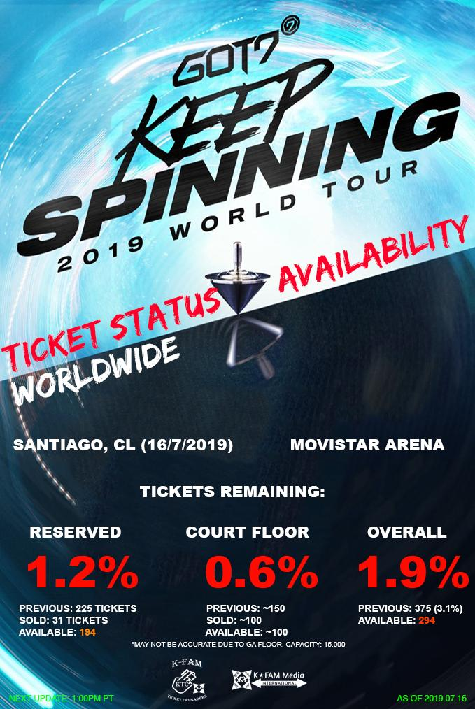 190716  GOT7 WORLD TOUR 2019: KEEP SPINNING IN SANTIAGO  TICKETS SOLD: 14,706 UNCLAIMED: ~294 % SOLD: 98.4%   Upon seeing last year's sales in Santiago, despite us not getting exact GA seats, we're confident, Santiago is nearly sold out.  #GOT7inSantiago #GOT7inChile #GOT7 <br>http://pic.twitter.com/pVXlpFMKWJ