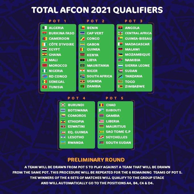 Can 2021 Calendrier Des Matchs Pdf CAN 2021 : le tirage au sort des éliminatoires en direct !