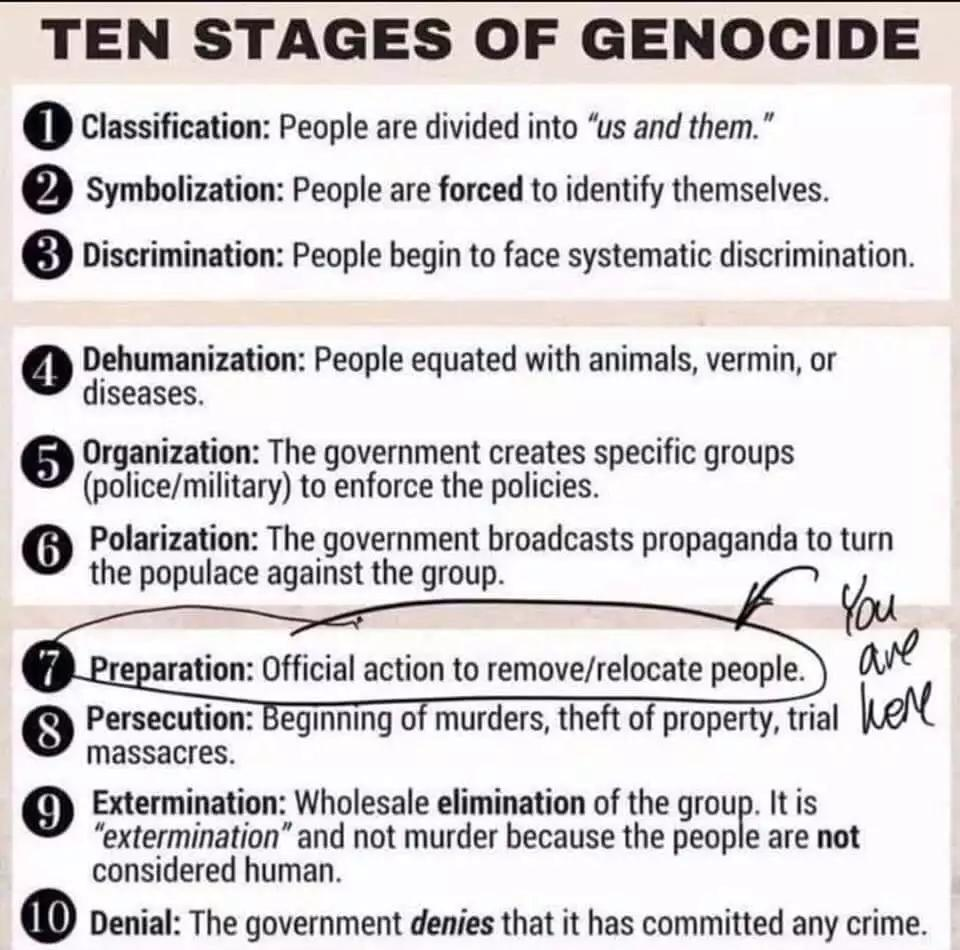 #genocide #stagesofgenocide #ConcentrationCamps #WTP2020