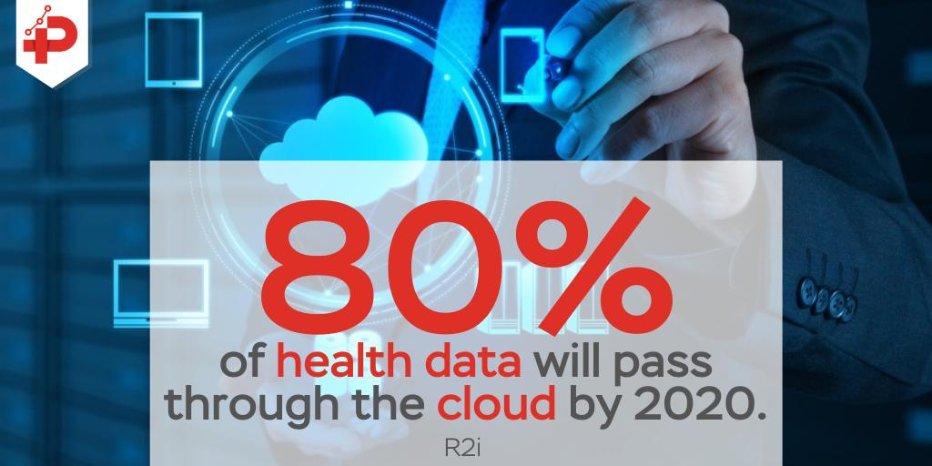 #Cloudtechnology is great for storing important #health #data because of how #secure and efficient it is!