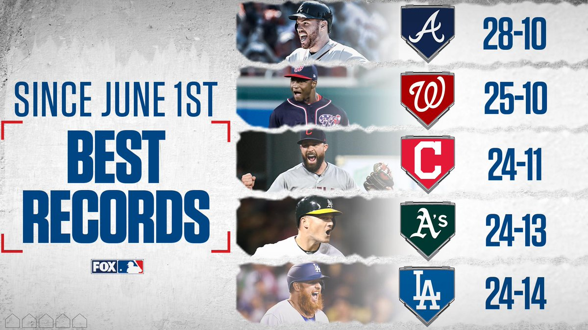 The @Braves have been the best team in baseball since June 1st. 🔥🔥
