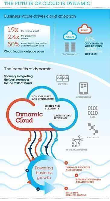 The Future of #Cloud ☁️ is Dynamic {Infographic}#CyberSecurity #SaaS #IoT #BigData #Analytics #fintech #infosec #startups #innovation #SMM