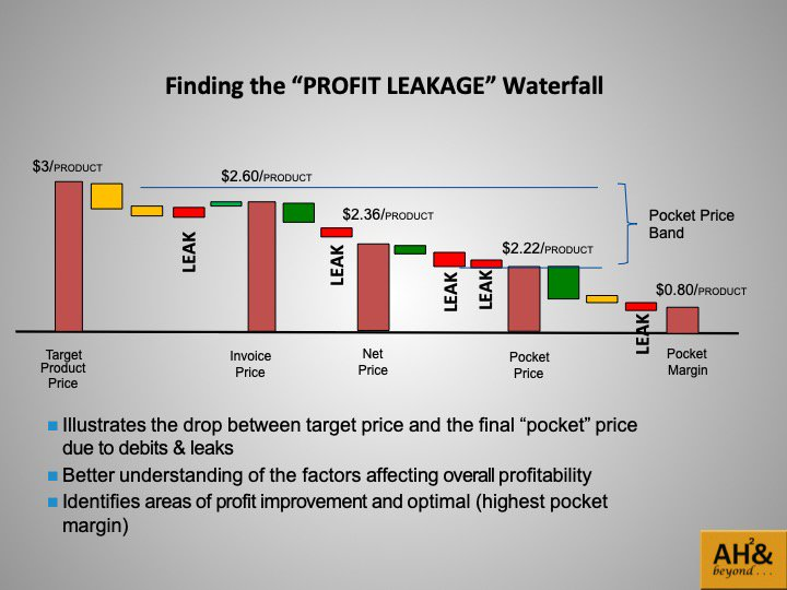 """How to minimize """"PROFIT LEAKAGE""""…with a great pricing strategy A great pricing strategy could be the answer to…dwindling profits  #pricingstrategy #startup #privateequity #venturecapital #profits #minoritybusiness #minoritysupplier #smallbusiness"""