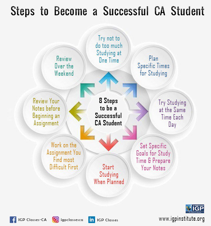 Steps to Become a Successful CA Student  #castudents #CAtips #charteredaccountant #cafinal #CA #CS #CMA #SFM #FM #ECO #ICAI #ICSI #IGP #CAashishkalra #igpinstitute #igpclasses