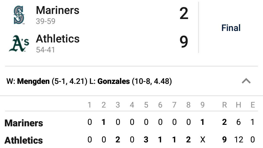 @MLB #MLB @Athletics 9 @Mariners 2 #Athletics vs #Mariners #RootedInOakland #TrueToTheBlue
