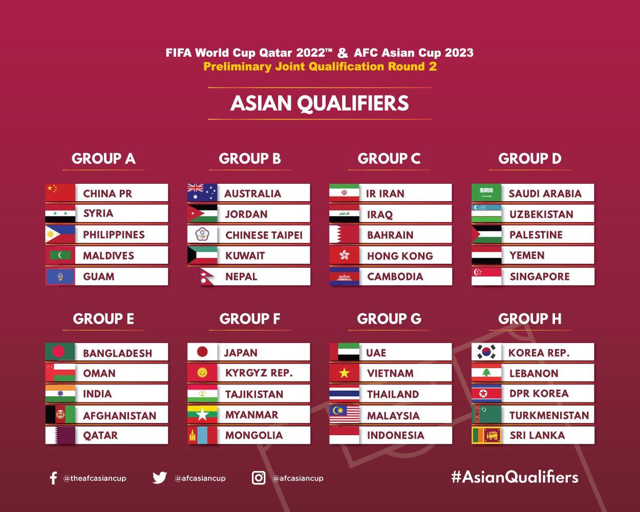 Hasil Drawing Kualifikasi Piala Dunia 2022 Zona Asia