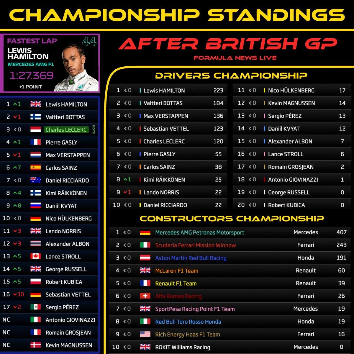 🇬🇧 #BritishGP 2019 🇪🇸 Así queda el Campeonato de Pilotos y Constructores tras la 10a Ronda del Mundial! ➡️ Lewis Hamilton sigue aumentando la ventaja tras conseguir todos los puntos posibles! ➡️ Kimi Raikkonen supera a Lando Norris tras no puntuar en Silverstone!  #F1 #F12019