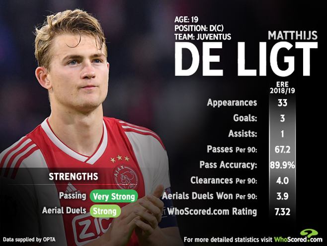 Matthijs de Ligt is today undergoing his Juventus medical ahead of a big money summer switch to the Serie A champions -- How will he fare in Italy? For more player stats -- whoscored.com/Players/320374…