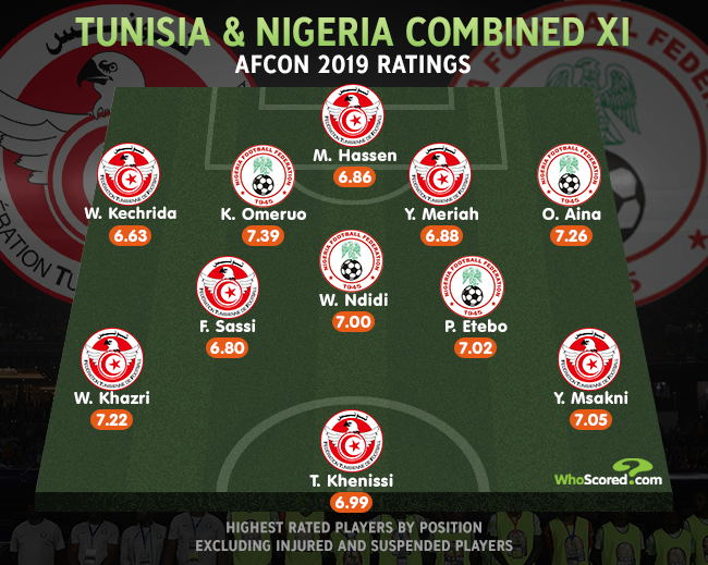 🇹🇳 Tunisia 🆚 Nigeria 🇳🇬 Combined XI 🇹🇳 Tunisia 🇹🇳 -- 7⃣ 🇳🇬 Nigeria 🇳🇬 -- 4⃣ The Eagles of Carthage dominate this XI, but will they emerge victorious in tonights #AFCON2019 third-place playoff? Full match preview -- whoscored.com/Matches/140312…
