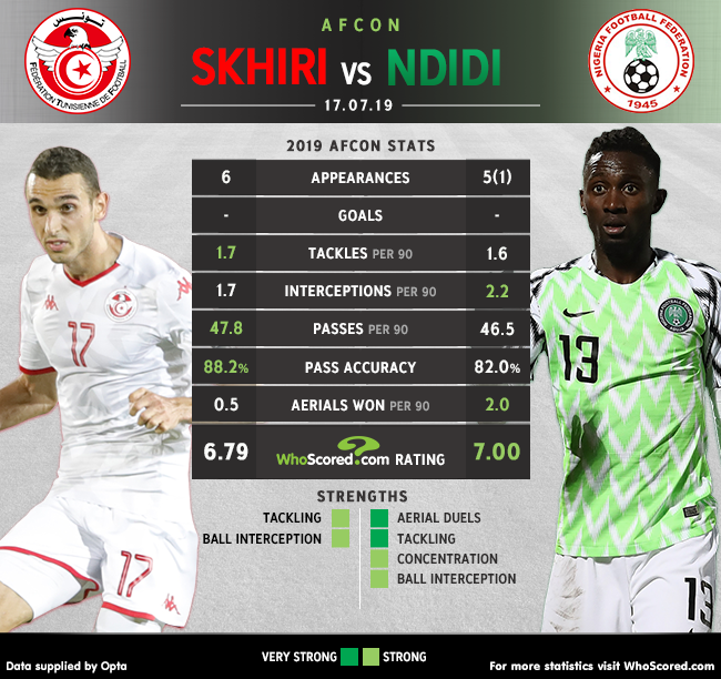 HEAD-TO-HEAD: 🇹🇳 Ellyes Skhiri 🆚 Wilfred Ndidi 🇳🇬 In the battle for 🥉 at #AFCON2019, who are you expecting to win the midfield battle when Tunisia take on Nigeria tonight? Full match preview -- whoscored.com/Matches/140312…