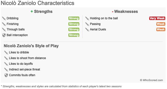 Nicolò Zaniolo: Statistically calculated WhoScored characteristics For more player stats -- whoscored.com/Players/332398…