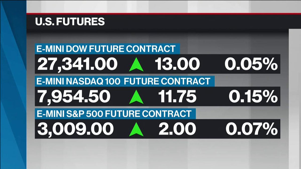 What you need to know before the opening bell, with @paulbagnellBNN bnnbloomberg.ca/markets