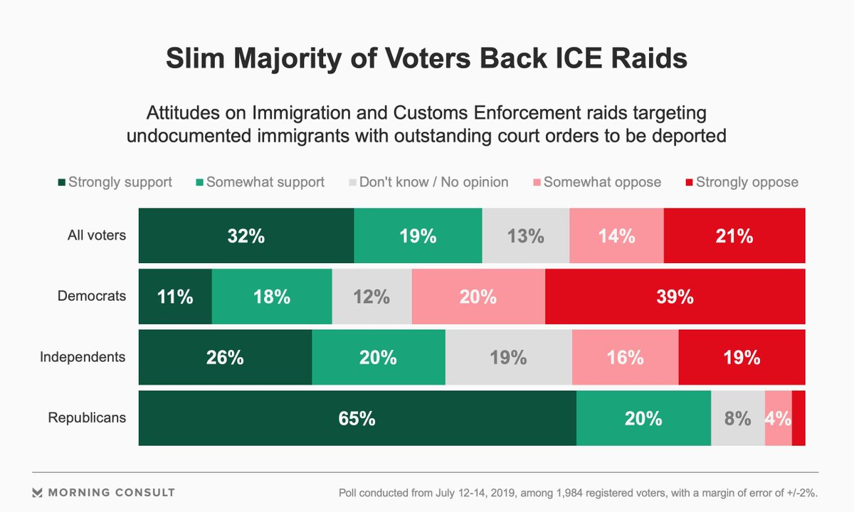 NEW POLL: 51% of Voters Support Planned ICE Raids https://morningconsult.com/2019/07/17/51-of-voters-support-planned-ice-raids/… via @jpiacenza