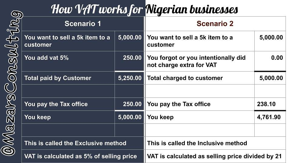 VAT made simple for Nigerian business owners with practical scenario.  Contact us to know more.. . . . . . . . . . . . #Tax #payroll #accounting #taxday #VAT #ifrs  #firs #smallbusiness #accountingservices<br>http://pic.twitter.com/to6Jsurq3R