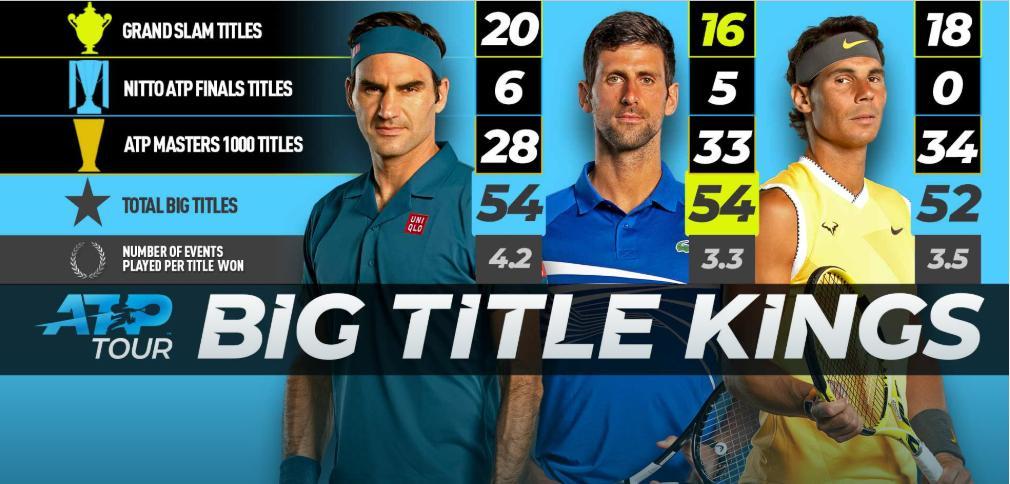 BIG TITLE KINGS #ATP tour #RogerFederer #NovakDjokovic #RafaelNadal 🎾📸ATP