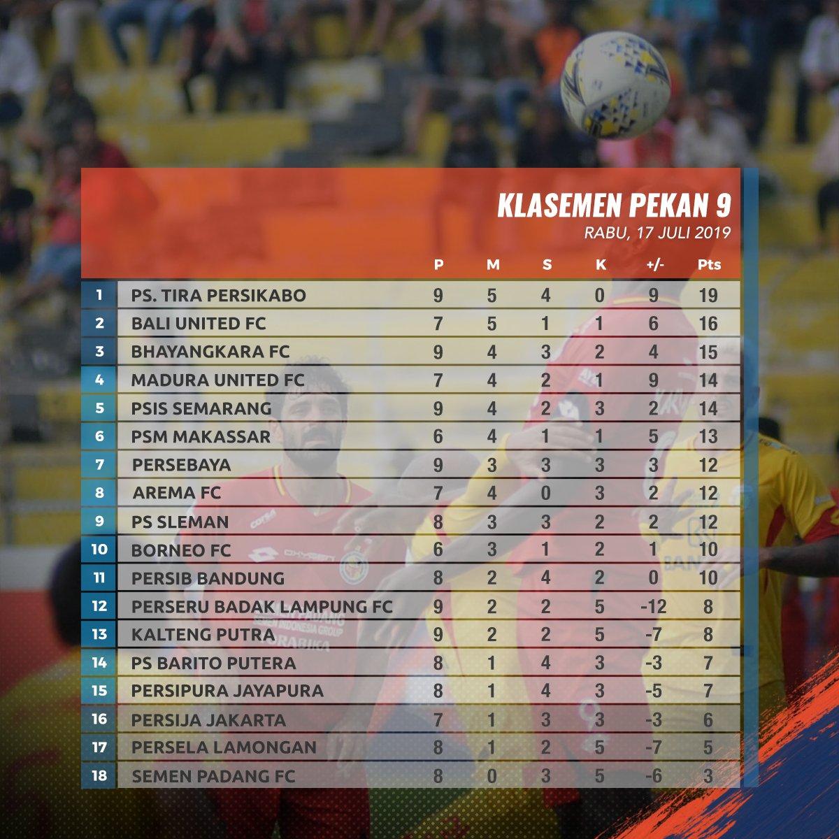 Klasemen Liga 1 2019 hingga Rabu, 17 Juli 2019