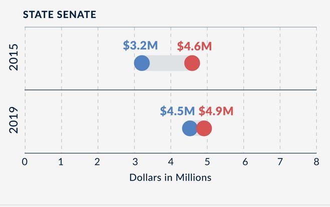 #Virginia GOP legislative candidates hold money lead, but Democrats closing the gap. http://bit.ly/2Gg2EO9