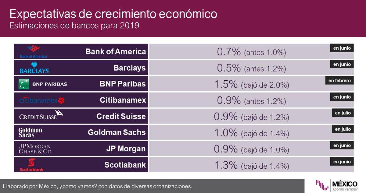 Goldman Sachs bajó su pronóstico para el crecimiento de la economía mexicana, de 1.4% a 1%, debido a la desaceleración de los sectores productivos y de la demanda interna, a pesar de la fortaleza de las remesas: @ValeriaMoy @PrimoOlvera #AsíLasCosasConLoret