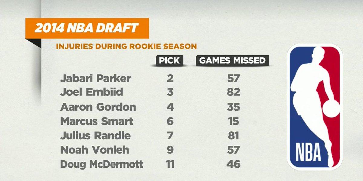 2014 NBA Draft class injuries  #NBADraft #NBATwitter #TheJump