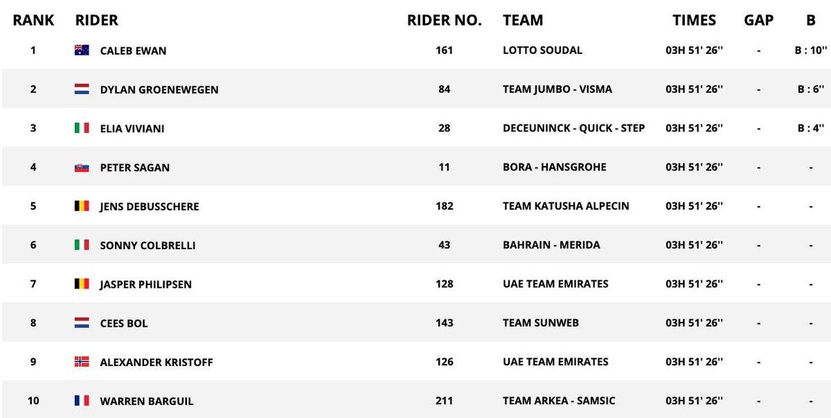 Tour De France 2020 Standings.Tour De France 2019 Caleb Ewan Wins Stage 11 As It