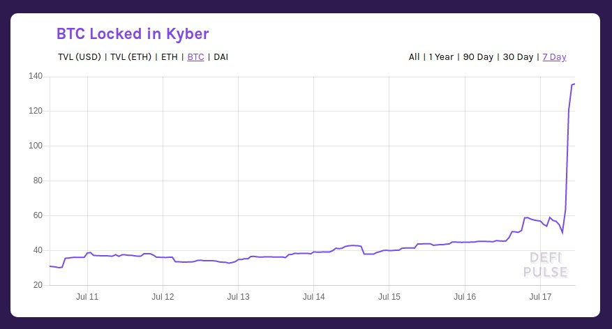 The total amount of @WrappedBTC ($WBTC) locked in @KyberNetwork has nearly TRIPLED over night.