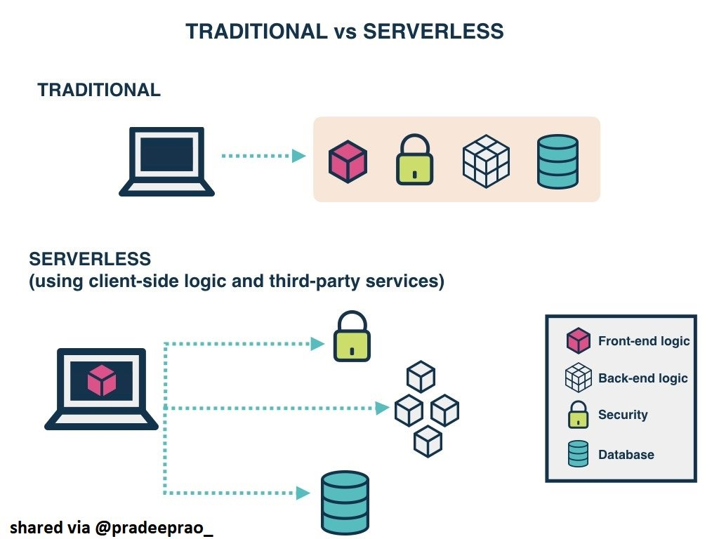 How does #Serverless or #FaaS Differ from #PaaS?#Cloud #server #aws #cloud #devops #serverhosting #AWS #ibmcloud