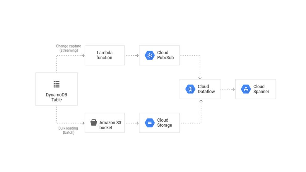 Building IoT Applications With Cloud IoT and Firebase (Cloud