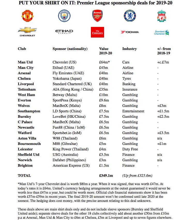 Graphic: Premier League 2019/20 sponsorship deals. #mufc will earn the most with Chevrolet at £64m #mulive [@alexmiller73, @sportingintel]<br>http://pic.twitter.com/j9xsvfzHNY