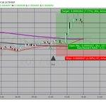Image for the Tweet beginning: EOS/BTC  👈   Buy signal