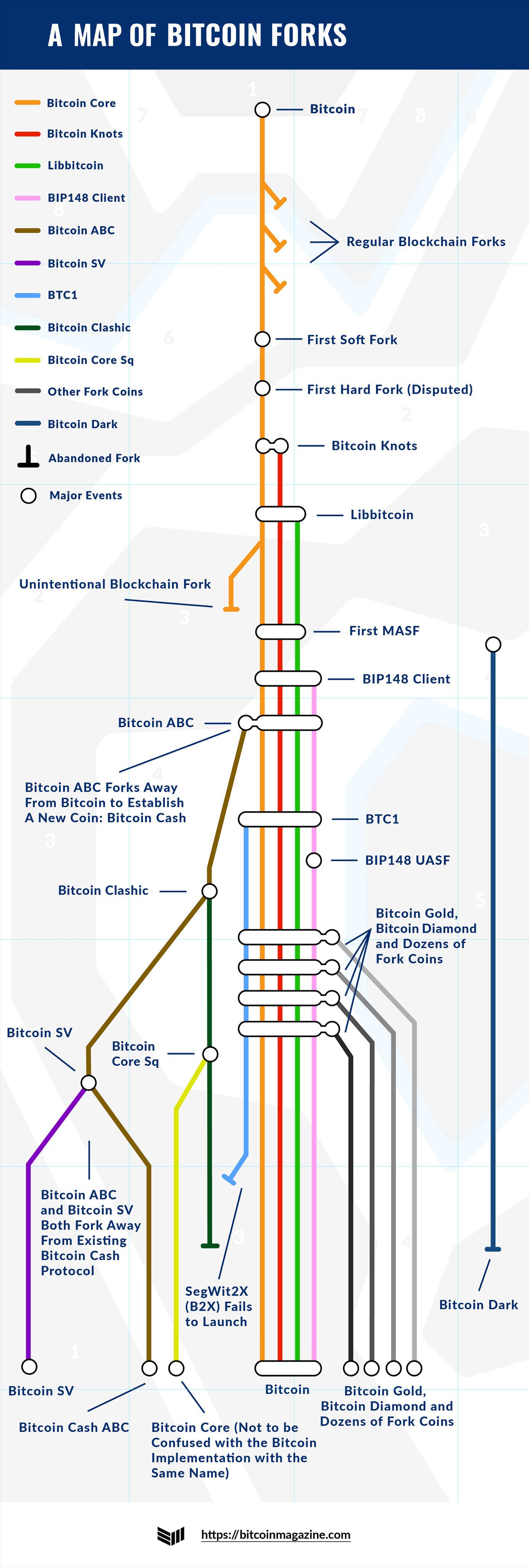 subway bitcoin elsődleges ka master btc