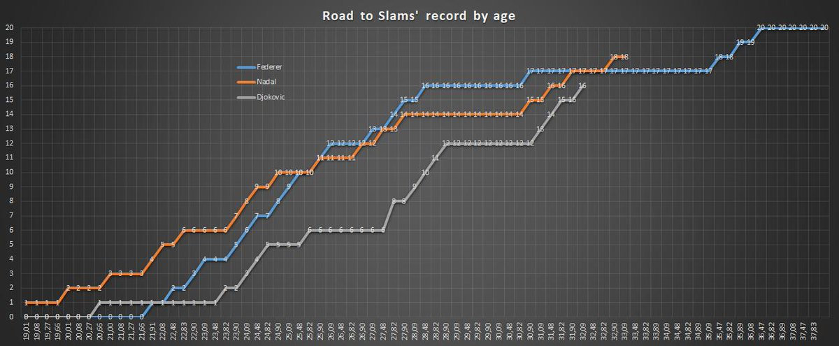 Road To Slams' Record  Defeating 🇨🇭Roger #Federer at @Wimbledon 🇷🇸 Novak #Djokovic at 32.15 years old collects his 16th Slam. At the same age both #Nadal and #Federer had 17 Slams   #Wimbledon #Wimbledon2019 #WimbledonFinal