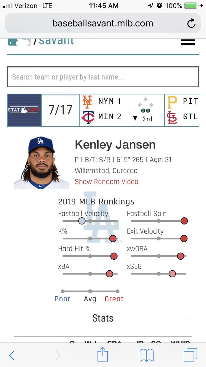 Yes yesterday was bad, but I'm not ready to give up on Kenley Jansen as the #dodgers closer. He's not bad in the postseason if Roberts stopped forcing these 6 out saves...