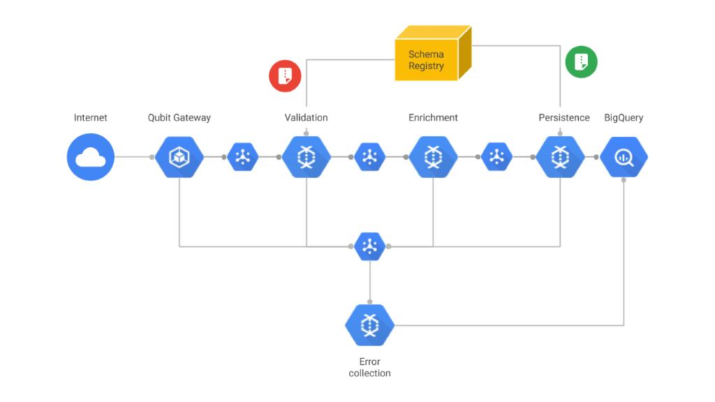See how @qubit built a data collection pipeline using serverless architecture on @googlecloud, halving engineering operational costs → https://t.co/J63UHI0UDN https://t.co/vGe950mqRe