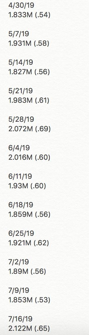 #SDLive ratings info for 7/16/19: 2.122M viewers & a .65 in P18-49 demo. Big jump from last weeks 1.853M & the first time SD has had 2M viewers since 6/4 (2.016M). Even better still thats the best number on viewers since a #SuperstarShakeup edition on 4/16 (2.219M & .74).